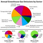 温室効果ガスとは