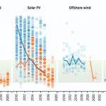 太陽光発電コスト